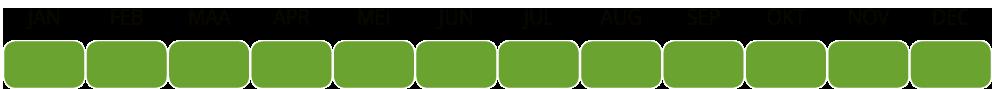 Jonagold beschikbaarheidstabel